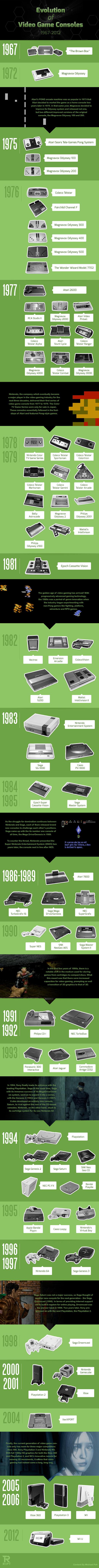 Infografia de la Evolucion de las consolas de videojuegos
