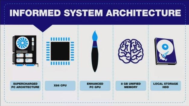 PS4 - Arquitectura