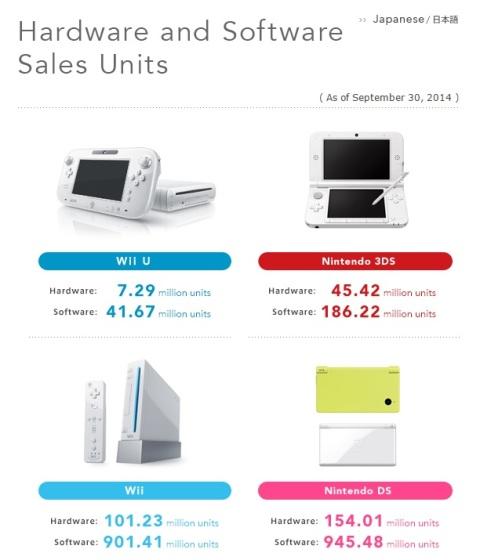 Ventas de Nintendo hasta el 30 septiembre 2014