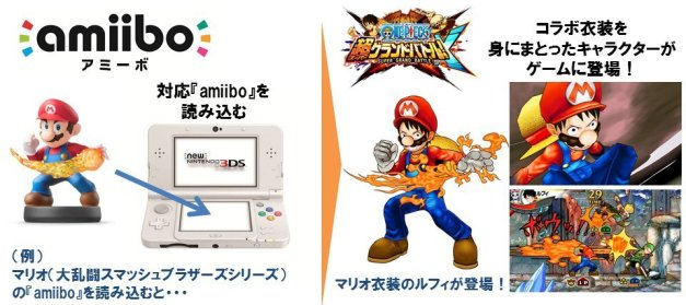 One Piece Super Grand Battle! X - amiibo