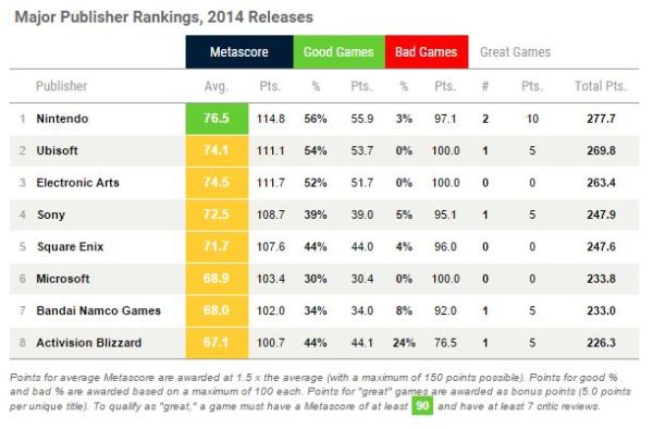 Metacritic - Mejores publishers 2014