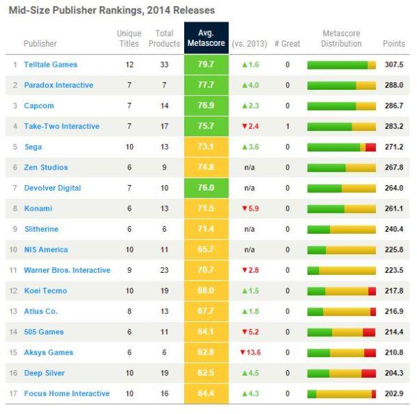 Metacritic - Mejores publishers de tamaño medio 2014
