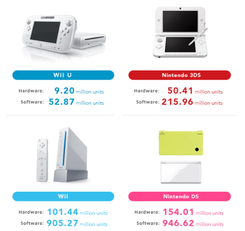 Nintendo - Ventas totales hasta el 2014