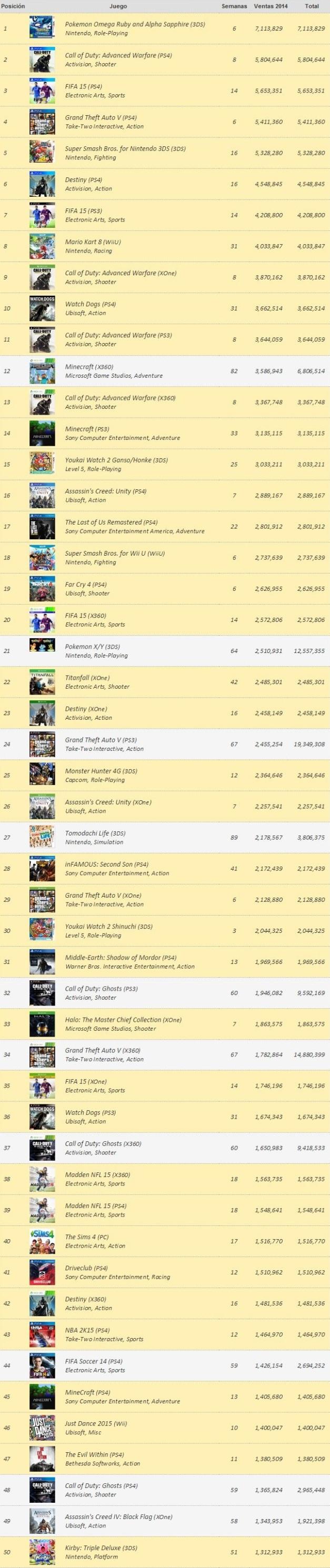 Top 50 - Venta videojuegos 2014