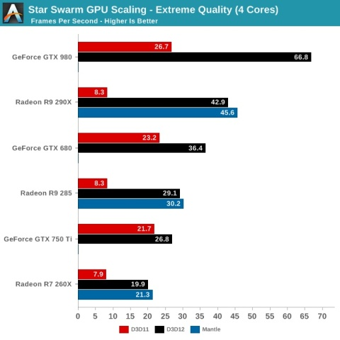 Pruebas Star Swarm Tech Demo - DirectX 11 vs DirectX 12