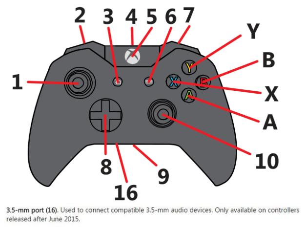 Xbox One - Esquema de control con puerto de audifonos estandar