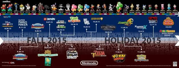 Nintendo - Lanzamientos finales del 2015