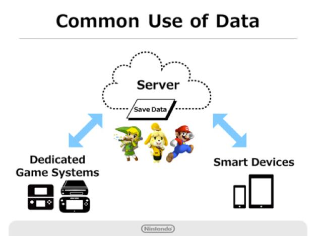 Nintendo Account - Como funciona (1)