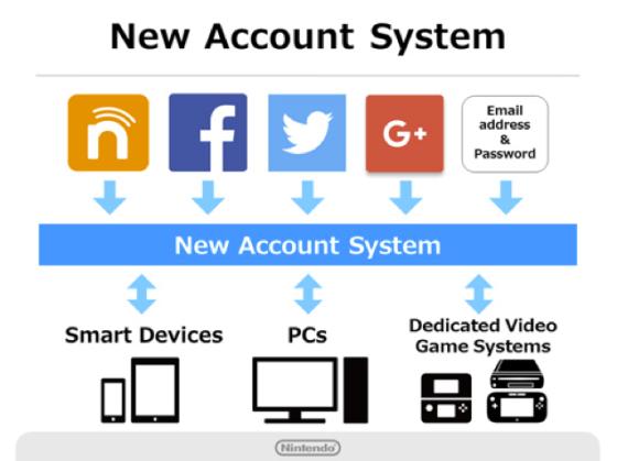 Nintendo Account - Como funciona (2)