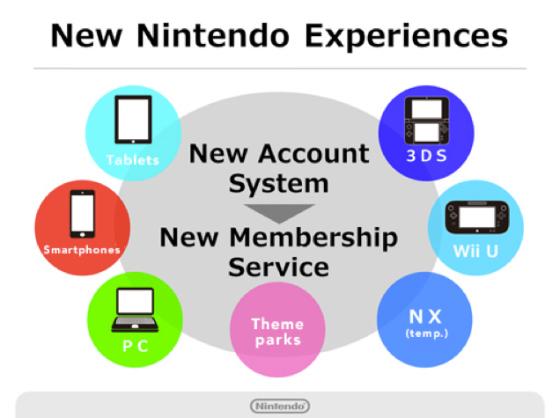Nintendo Account - Nuevo sistema de puntos (Premios extras)