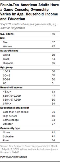 Resultados de encuesta Pew Research Center sobre videojuegos